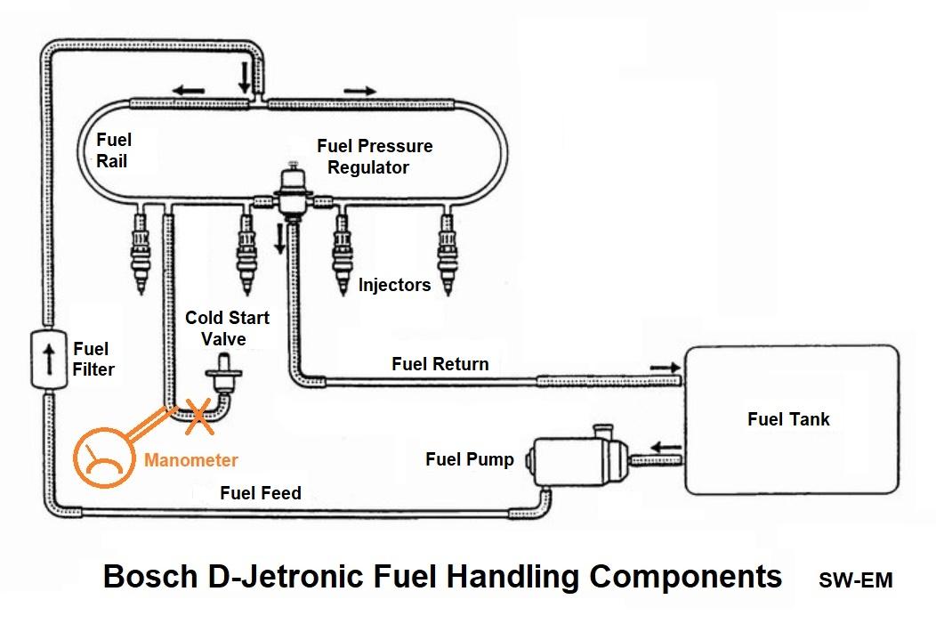 SW-EM Bosch D-Jet Notes on