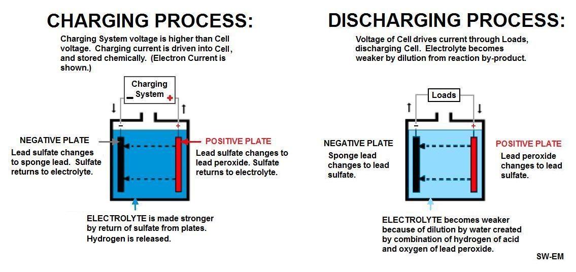 SW-EM Battery Notes