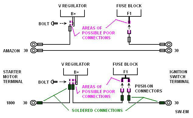 a comparison of the direct source wiring of the ignition switch of the  amazon model, with the indirect and potentially interruptible wiring of the  1800