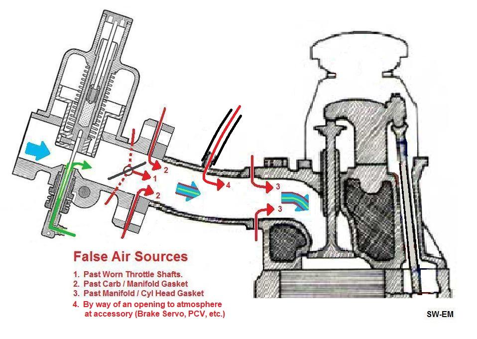 SU_Carb_plus_False_Air sw em su carburetors
