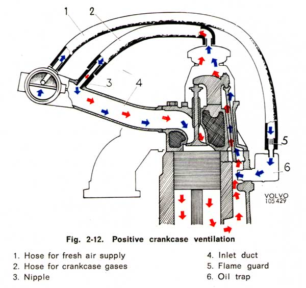positive crankcase ventilation diagram